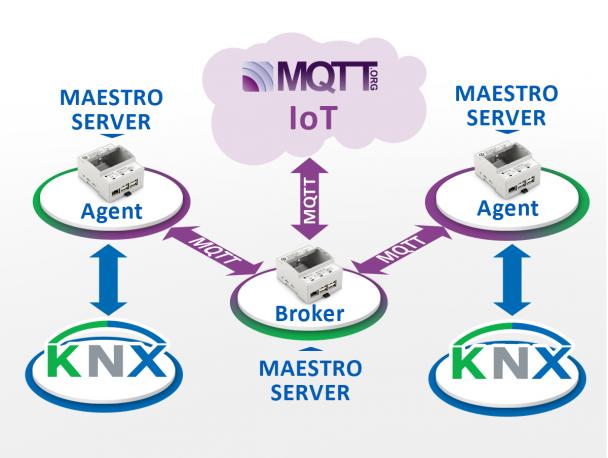 Maestro KNX Server IoT MQTT Gateway