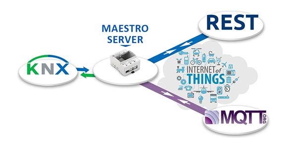 Protocoles IoT, Passerelle KNX, Solución Servidor KNX