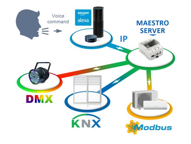 KNX Alexa, Maestro, CD innovation