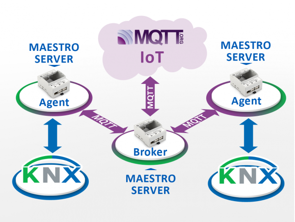 Knx To Mqtt Gateway Knx Server Maestro Knx App For Smart Home