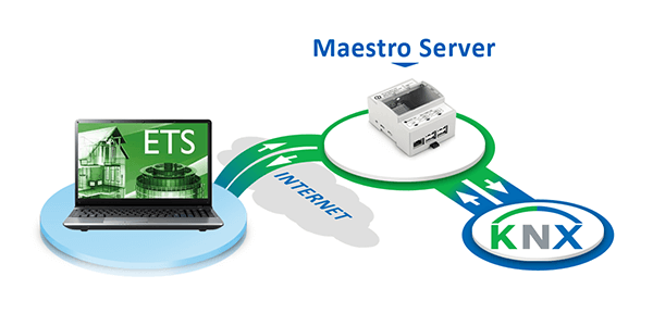 KNXnet IP, Passerelle KNX DMX, Solución Servidor KNX