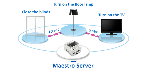 Macros Scenes, Application KNX, Maestro