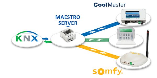 Protocoles propriétaires, Maestro server, Solución Servidor KNX