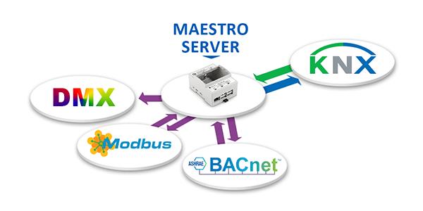 Protocoles standards, DMX, Modbus, Solución Servidor KNX