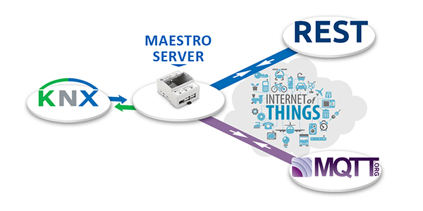 Protocoles IoT, Passerelle KNX, Serveur