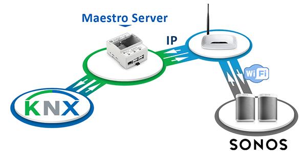Passerelle Sonos vers KNX, Maestro Serveur, Solución Servidor KNX