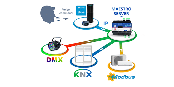 KNX Alexa, Maestro, CD innovation