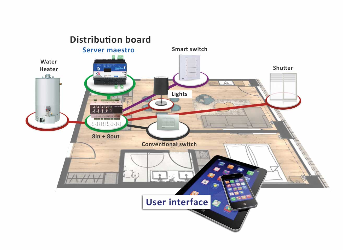 home automation integration, smart home integration systems